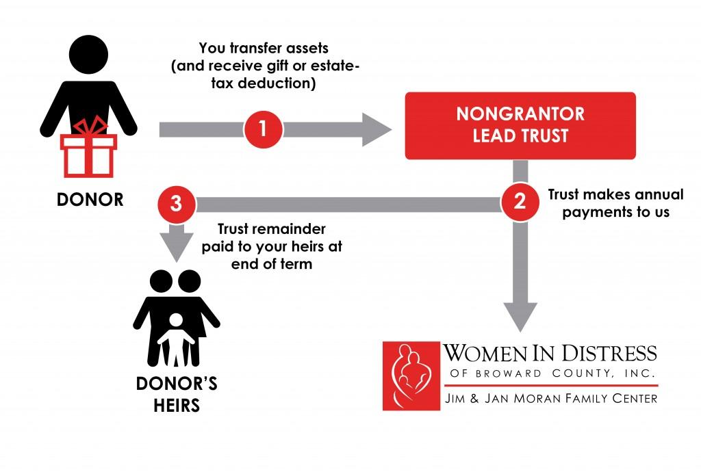 Nongrantor Lead Trust