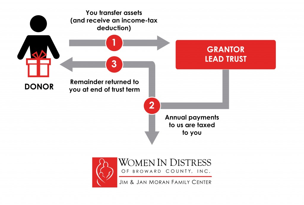 Grantor Lead Trust