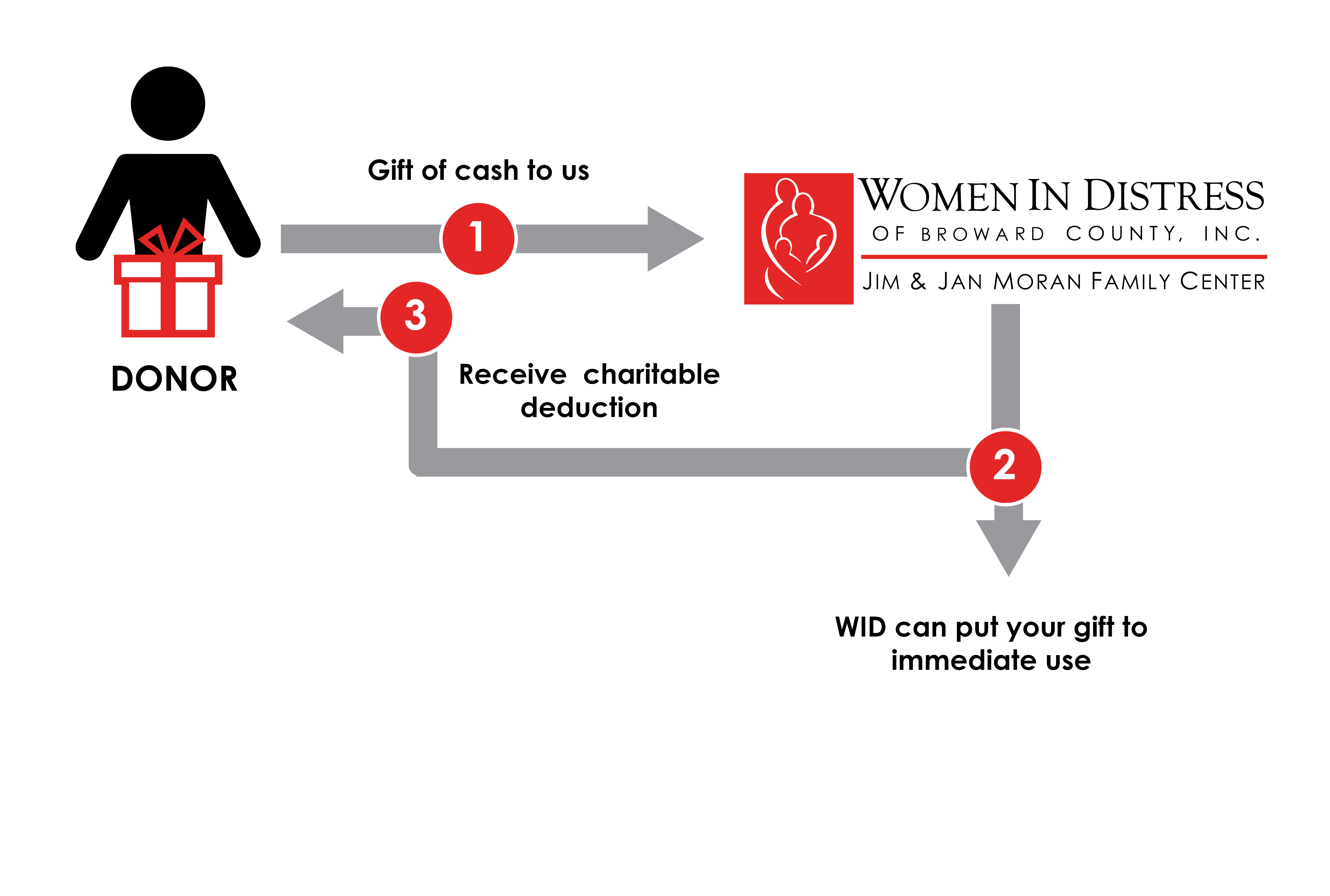 Immediate Credit Card >> Gifts Of Cash Checks And Credit Cards Women In Distress