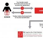 Charitable Remainder Annuity Trust
